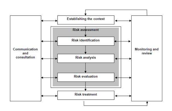 ISO 31000 Risk Management Process